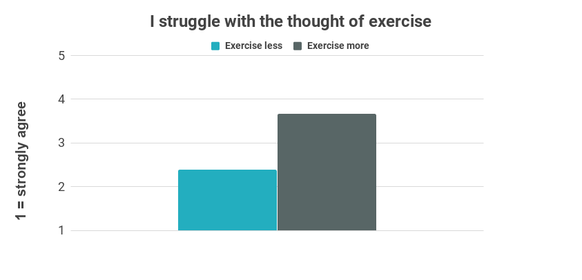 Chart showing that people with cystic fibrosis who exercise less are more likely to say that they struggle with the thought of exercise