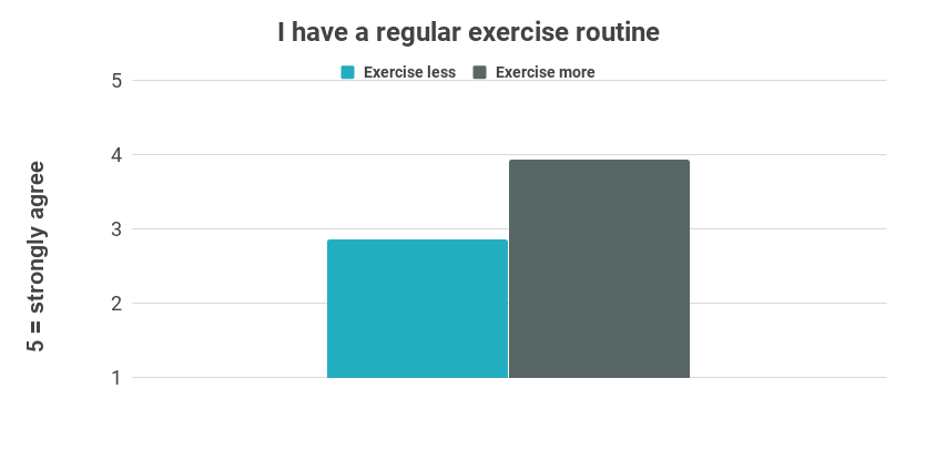 Chart showing that people who exercise more are more likely to have a regular exercise routine