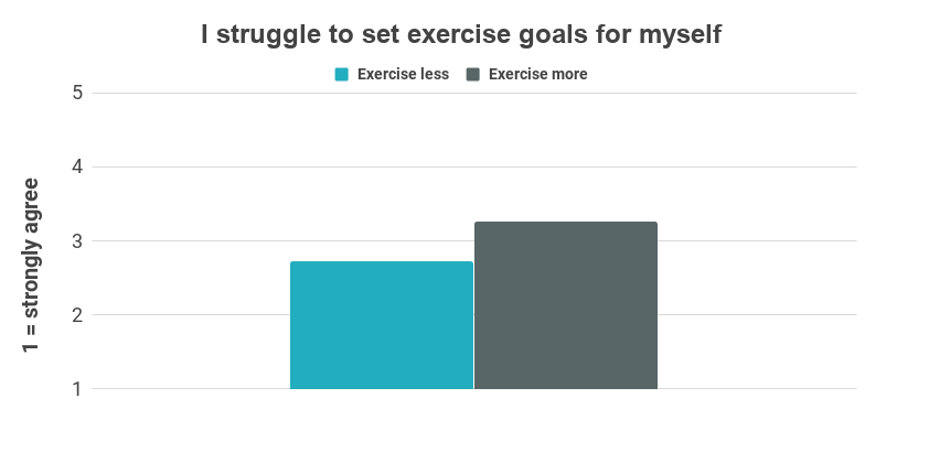 Chart showing that people who exercise less are more likely to report struggling to set exercise goals for themselves