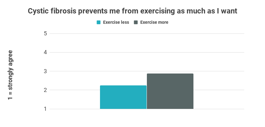 Chart showing that people who exercise less believe cystic fibrosis prevents them from exercising as much as they would like to
