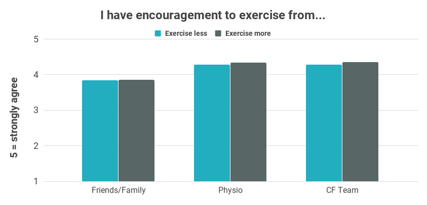 Chart showing that people with cystic fibrosis feel they receive encouragement to exercise from their friends/family, physiotherapist and CF team